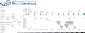 Cronología de la Web