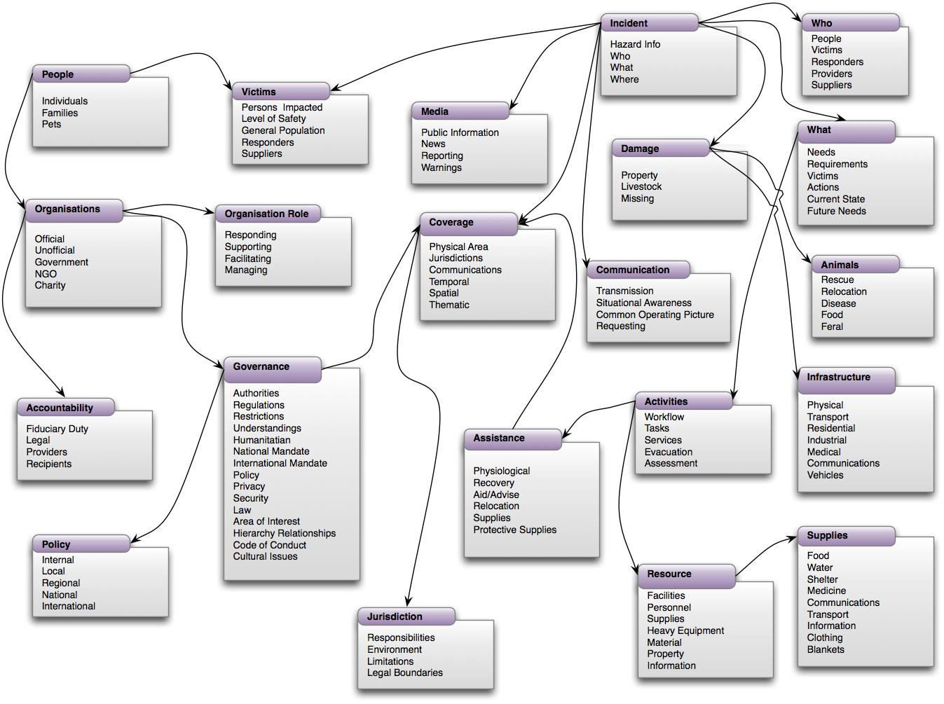 Emergency Information Interoperability Frameworks