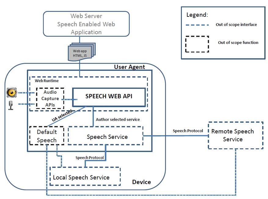 HTML Speech Incubator Group Final Report