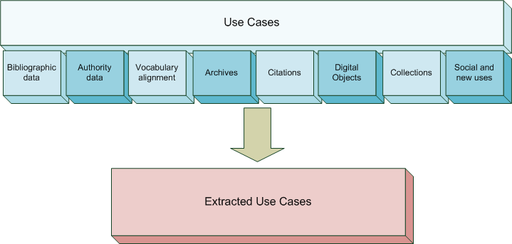 Library linked data incubator group use cases graphic showing the relationship between the use cases and the extracted use cases ccuart Gallery