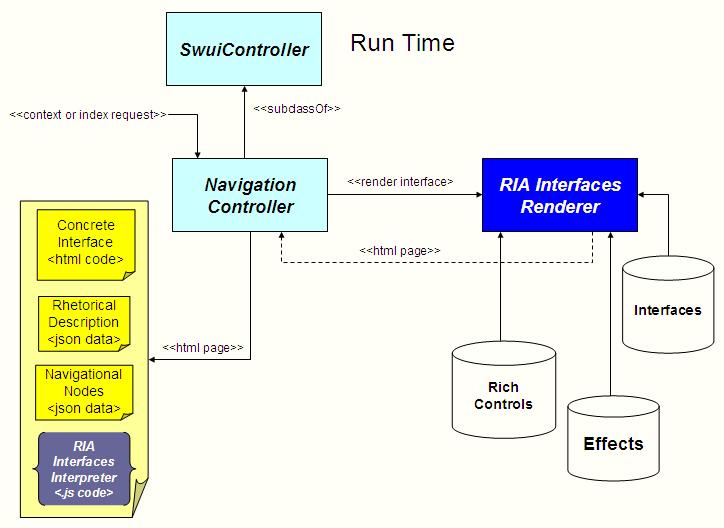 semantic web user interface architecture