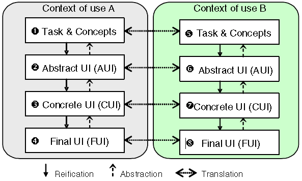 UsiXML software tools