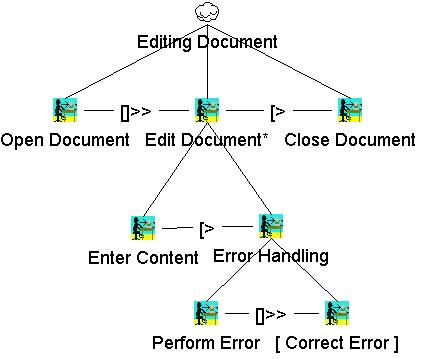 Describing errors by CTT