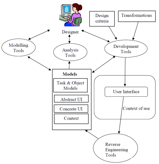 Layered Architecture Model Based User Interfaces Incubator Group Wiki