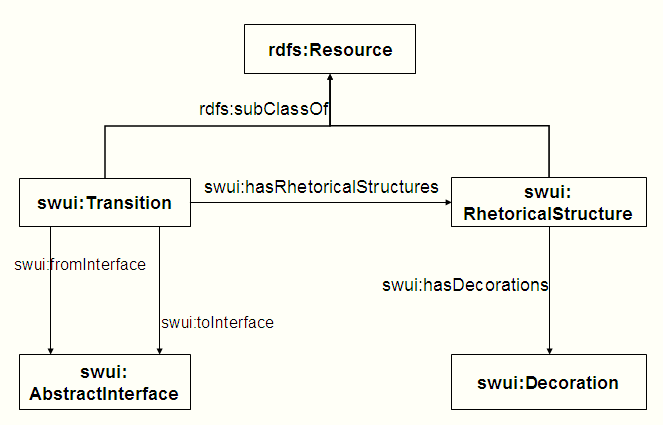 What is rhetorical structure?