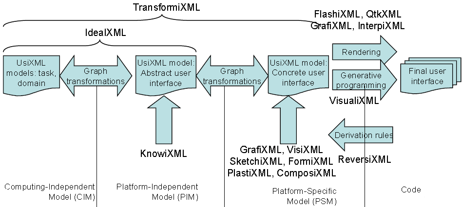 UsiXML-development.png