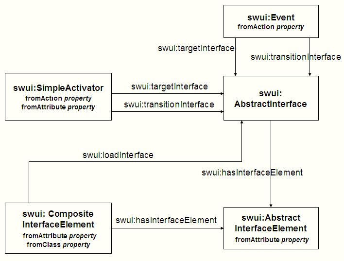 Shdm Interface Mapping