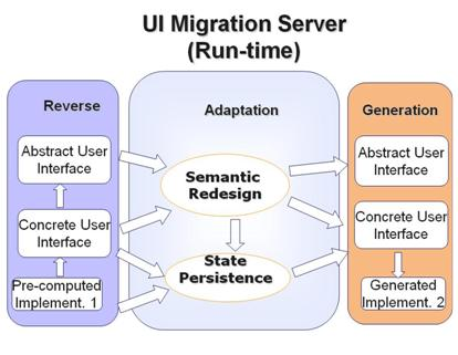 Migratory-interfaces.jpg