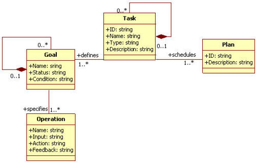 Task Meta Models - Model-Based User Interfaces Incubator Group Wiki