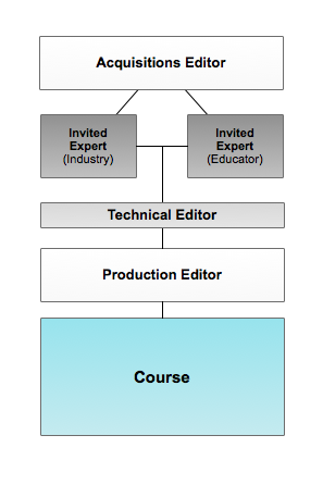Image:OWEA-course-development.png