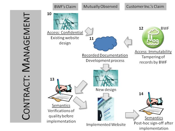 An analysis of construction management contract