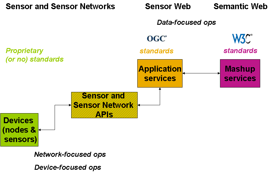 Semantic Sensor Network Xg Final Report