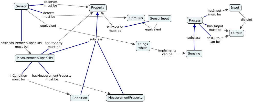 A concept map showing the Sensor class and its properties