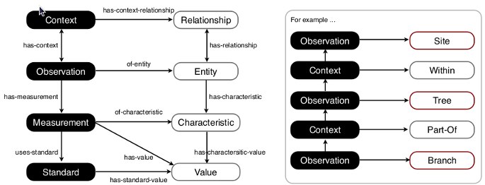 An example to illustrate how the relationships between observations and their contexts can be chained in a transitive way