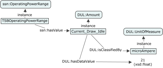A concept map showing how the SSN and DUL ontologies can be used to set a value to a property