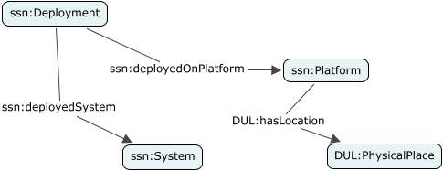 A concept map showing how to specify a Deployment at a particular site