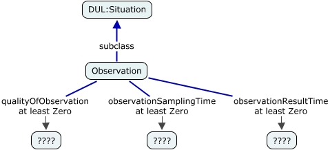 A concept map describing the properties of Observation for the handling of observation time and observation quality
