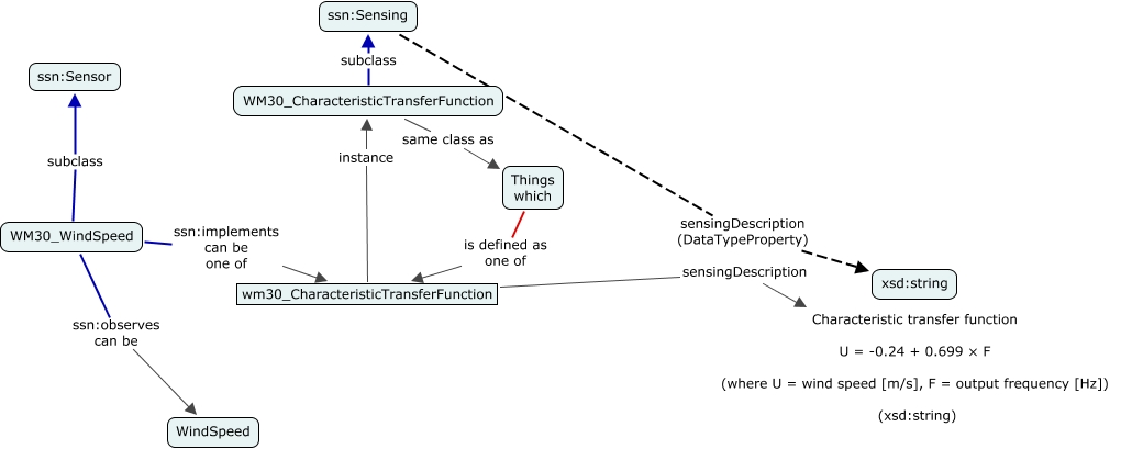 A concept map specifying the method used in the wind sensor as a text-based formula