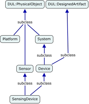 A concept map describing the class hierarchy defining Sensing Device