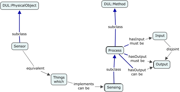 A concept map showing Process is defined by its Input and Output and is referenced by Sensing and eventually by Sensor