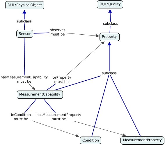 A concept map showing the relationship between Sensor, MeasurementCapability, MeasurementProperty and Condition