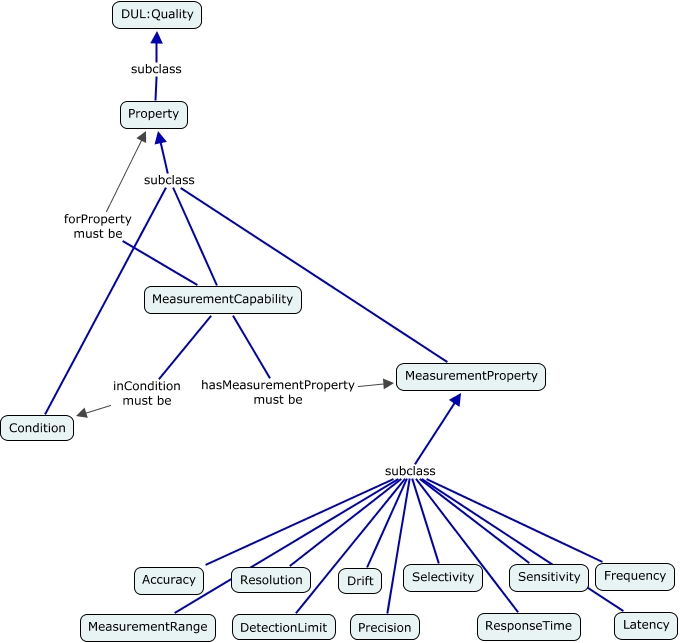 A concept map showing the relationship between MeasurementCapability and MeasurementProperty and the 11 sub-classes of MeasurementProperty
