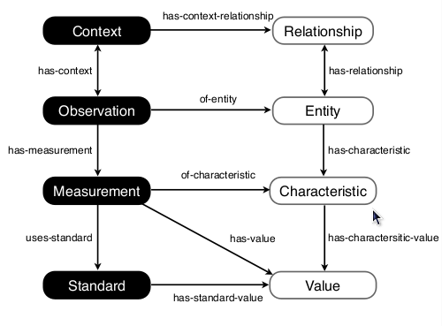 The eleven types of relationships between the 8 main classes of the OBOE ontology
