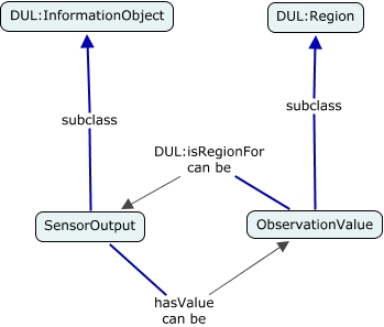 A concept map showing how hasValue is used to relate SensorOutput to ObservationValue and some related DUL definitions