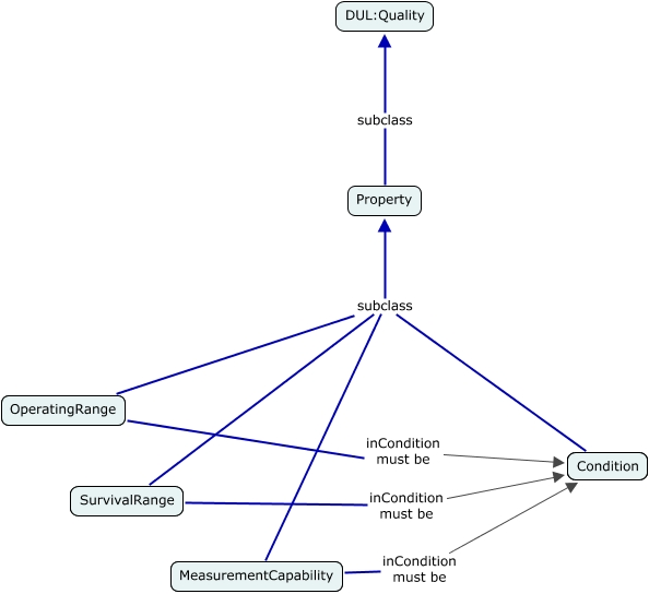 A concept map showing that Condition can be used for MeasurementCapability, OperatingRange and SurvivalRange