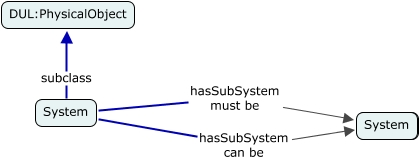 A concept map showing the hasSubSystem reflexive relationship of the System class