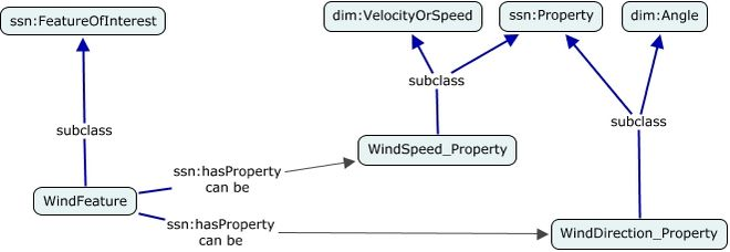A concept map defining two properties for wind, wind direction as an angle and wind speed as a velocity or speed