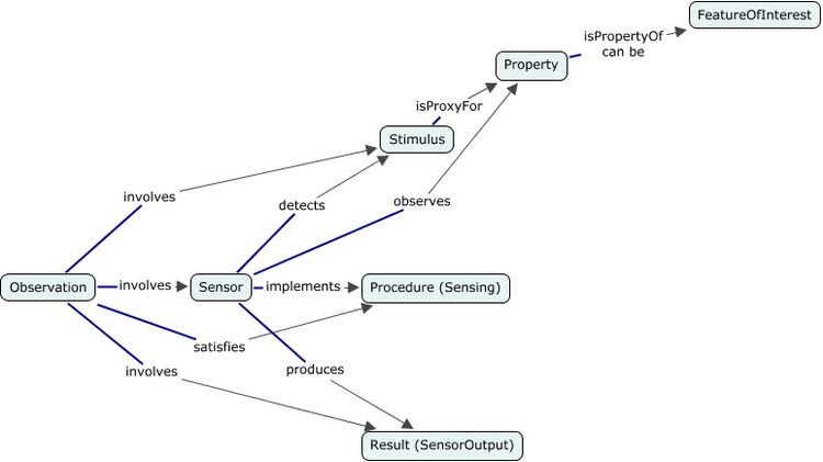 A concept map showing the 7 classes and 10 properties of the Stimulus-Sensor-Observation Ontology Design Pattern