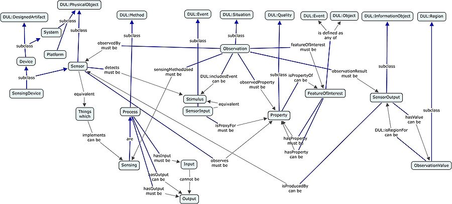 A concept map showing the alignment to DUL and the transversal relationships between the classes which are aligned