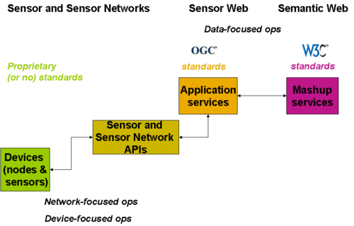 The lack of common standards for sensor networks, the OGC standards for application services and the W3C Semantic Web standards for mashup services