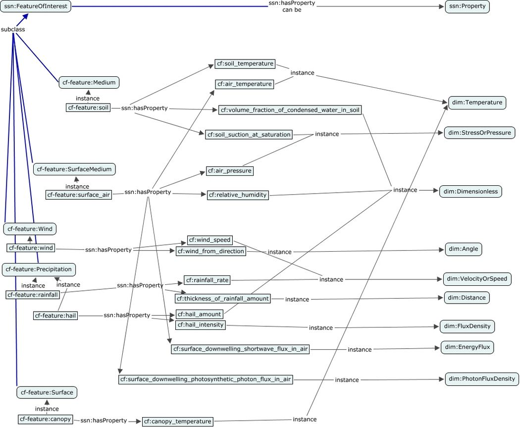 A concept map showing a subset of the properties defined in the Climate and Forecast ontology