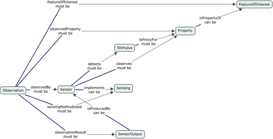 A concept map showing the 7 classes and 11 properties which forms the skeleton of the SSN Ontology