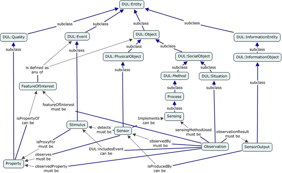 A concept map showing how the 8 core classes of the SSN Ontology are aligned to the DUL classes