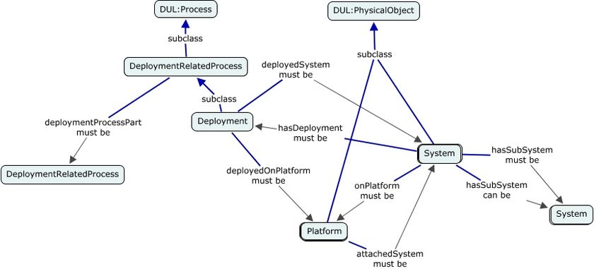 A concept map showing the relationships between Deployment, Platform and System