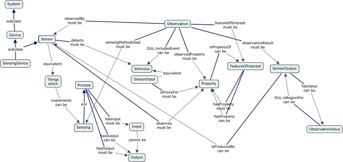 A concept map highlighting the role of the direct relationships from Observation to the other classes of the SSN Ontology