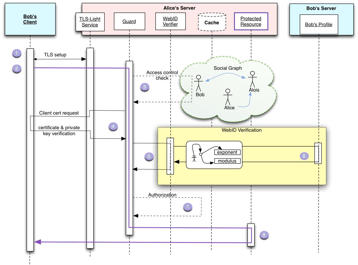 WebID Sequence Diagram