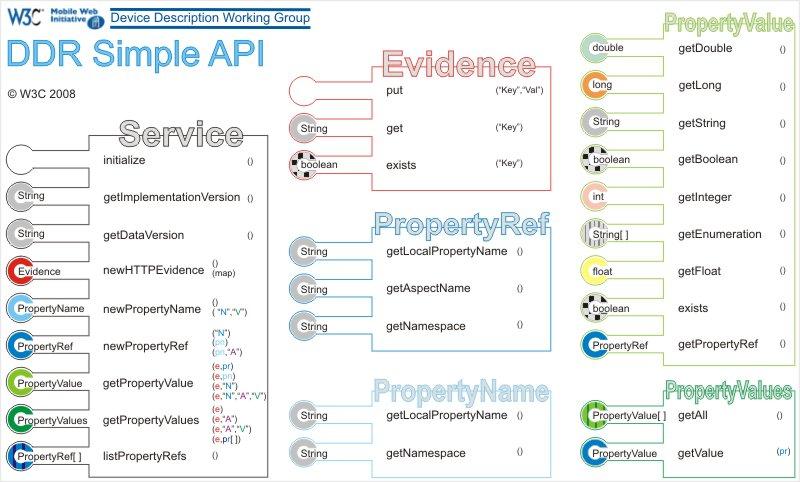 Esquema DDR Simple API: Service, Evidence, PropertyRef, PropertyName, PropertyValue