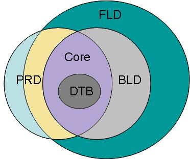 Venn Diagram of RIF Dialects