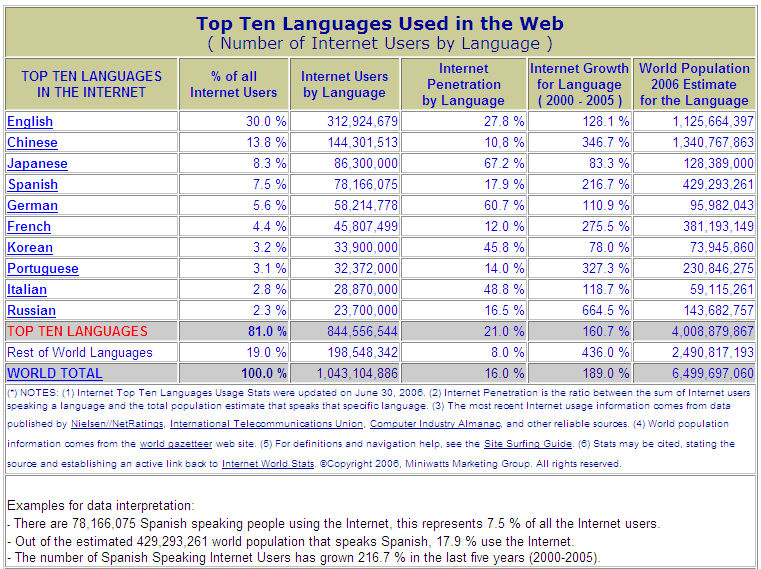 October 2006 Semantic Web And Other W3C Technologies To Watch 1