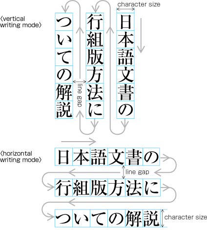 Requirements Of Japanese Text Layout English Version