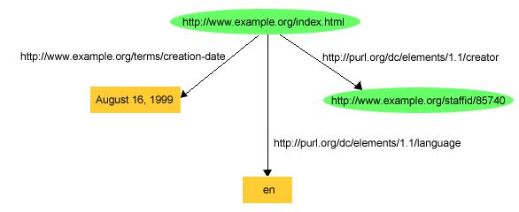 RDF Primer — Turtle version