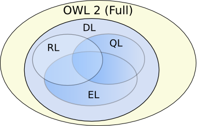 Venn Diagram showing DL as a subset of Full, and EL, QL, and RL as overlapping subsets of DL