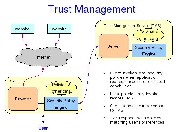 trust management architecture diagram