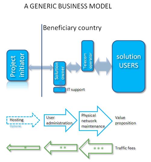 Mw4d bmodels - Mobile Web For Social Development (MW4D)