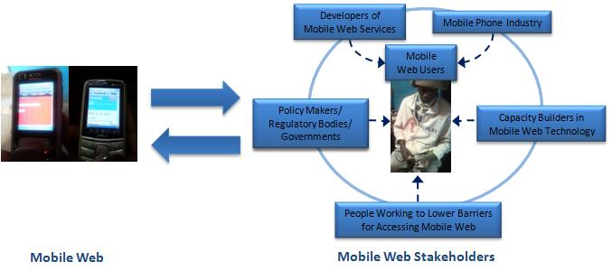 Intertwinning Mobile Web and Stakeholders-2.jpg