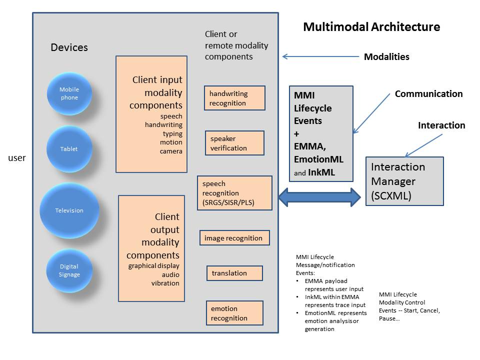 Multimodal Interaction Working Group